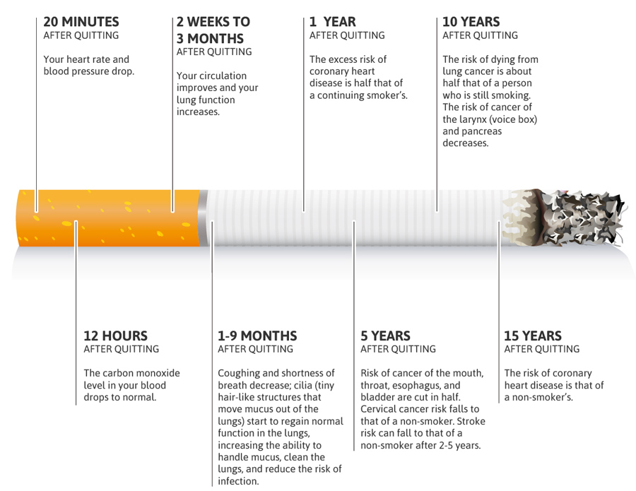 beneficial-health-effects-after-quitting-smoking